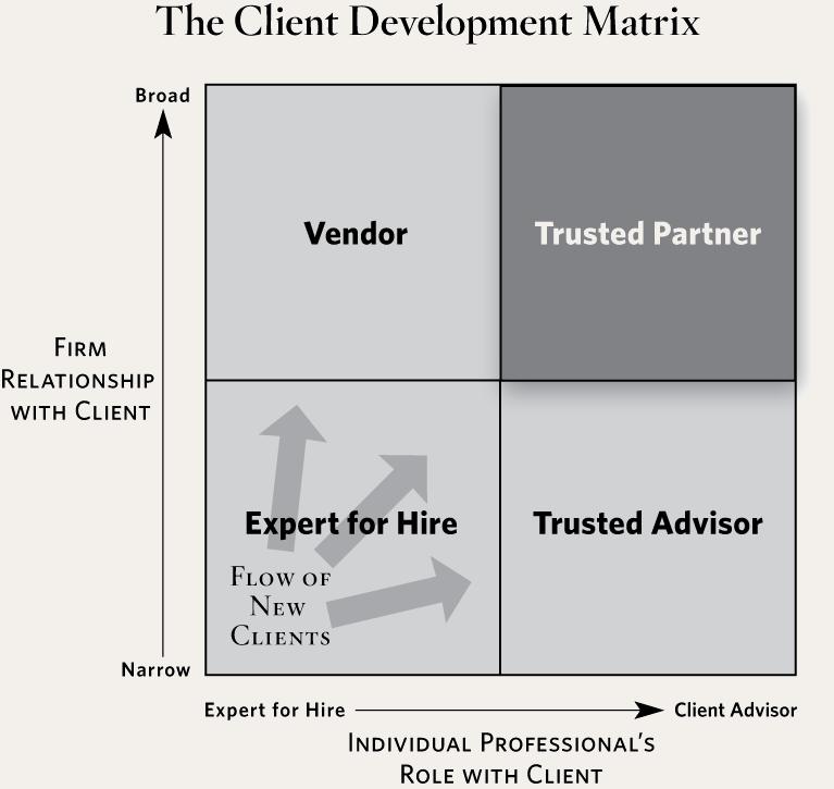 Managing business relationship