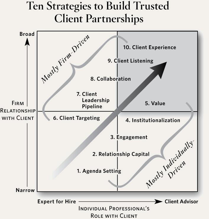 Client Matrix