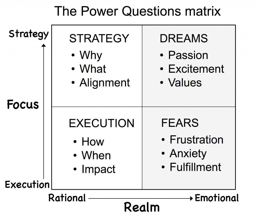 PQ Matrix for Blog II