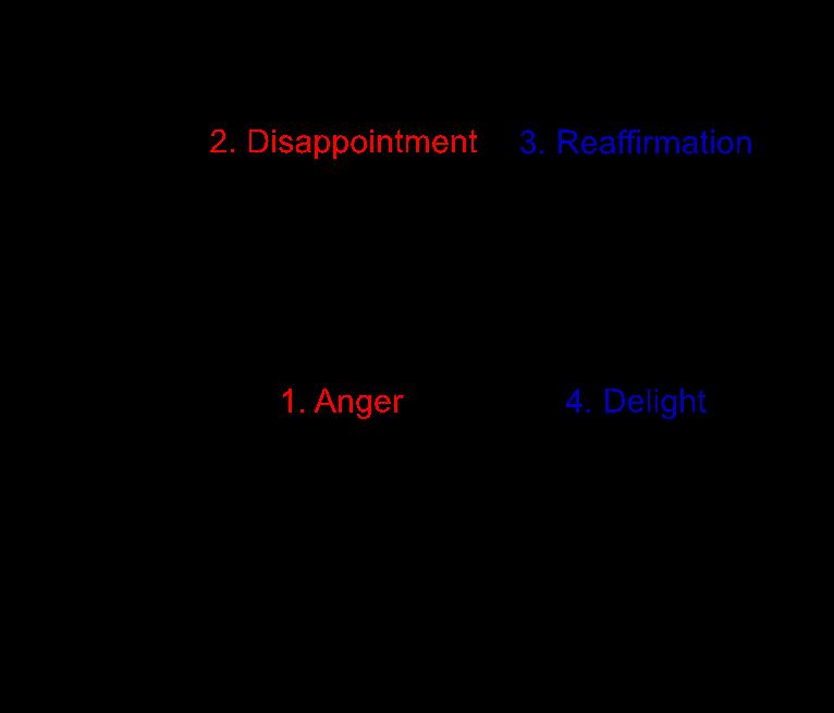 Value Diagram