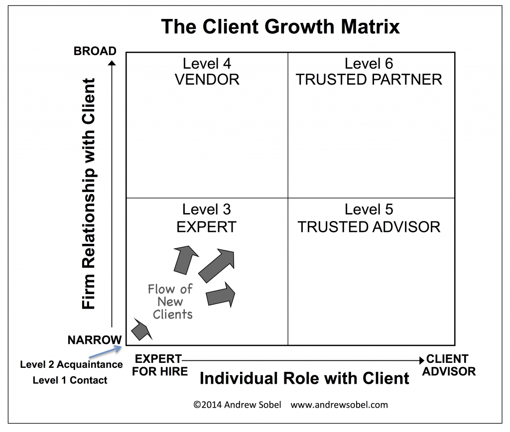Client Growth Matrix for Blog
