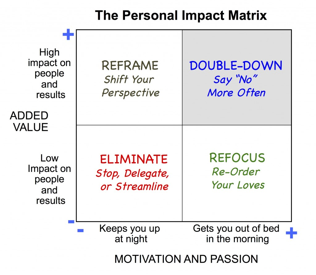 Personal Impact Matrix
