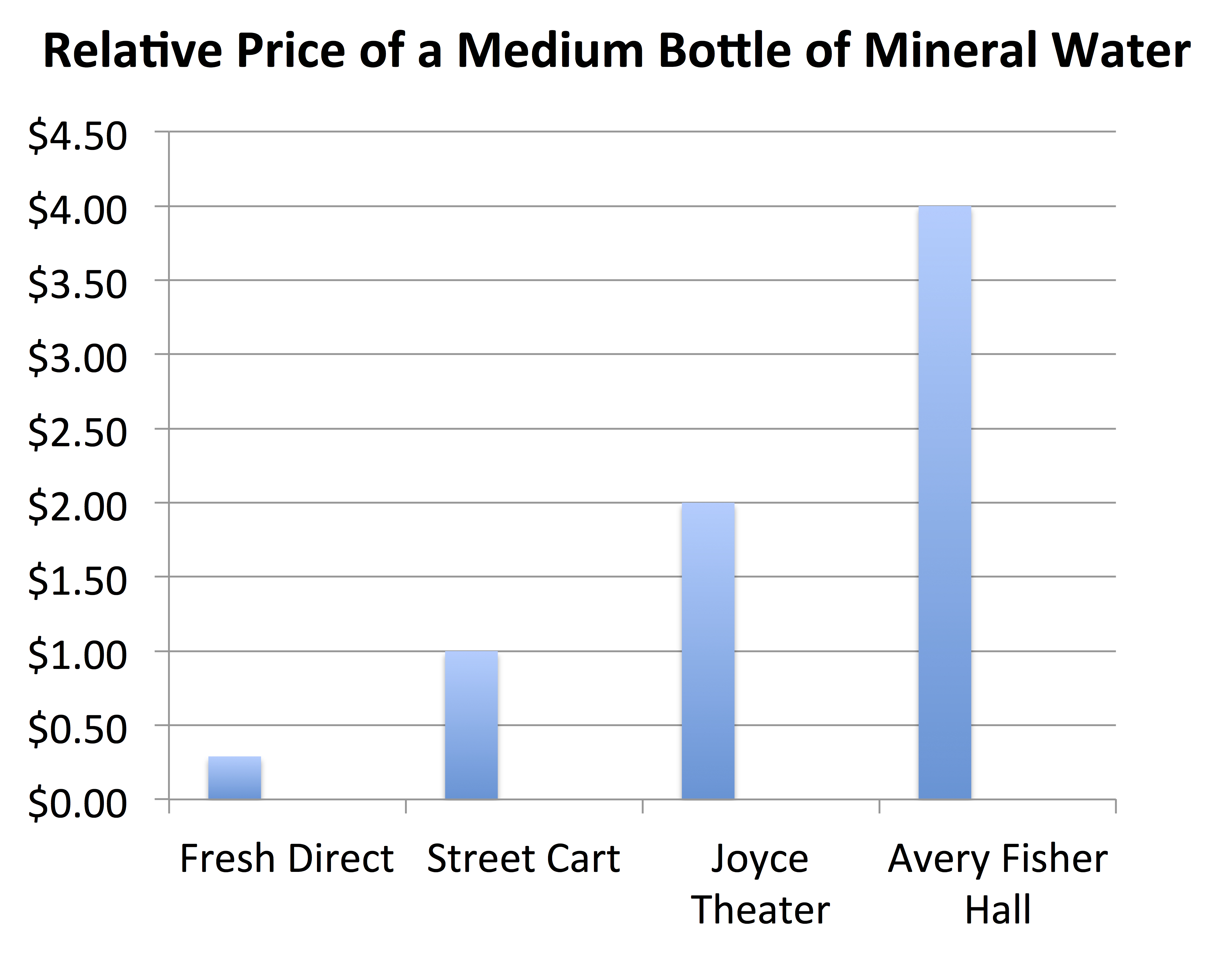How Much Are You Willing To Pay For A Bottle Of Mineral